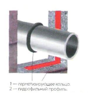 Герметизация стыка пластиковых труб канализации